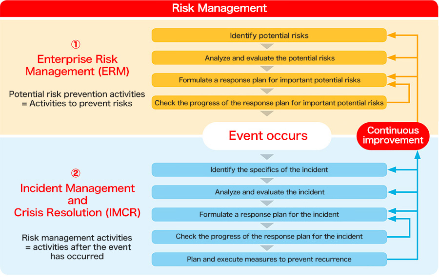 Business Assets Etc So That The Relevant Departments Managers Employees And Partners Are Able To Manage Risks Independently Risk Management